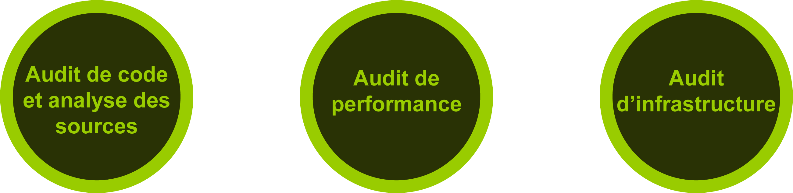 audit-securite-prestation-performance