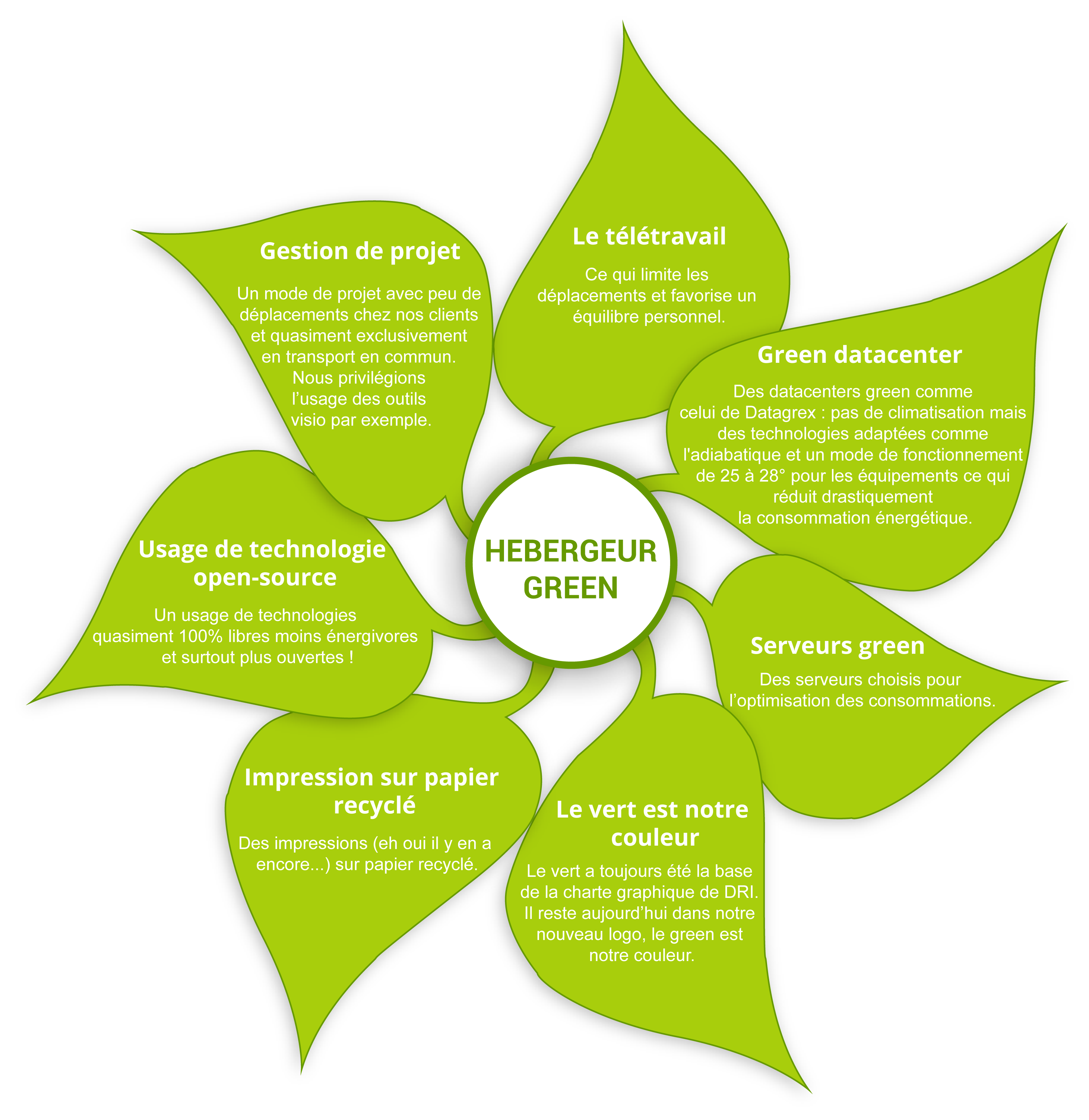 hebergement-web-green
